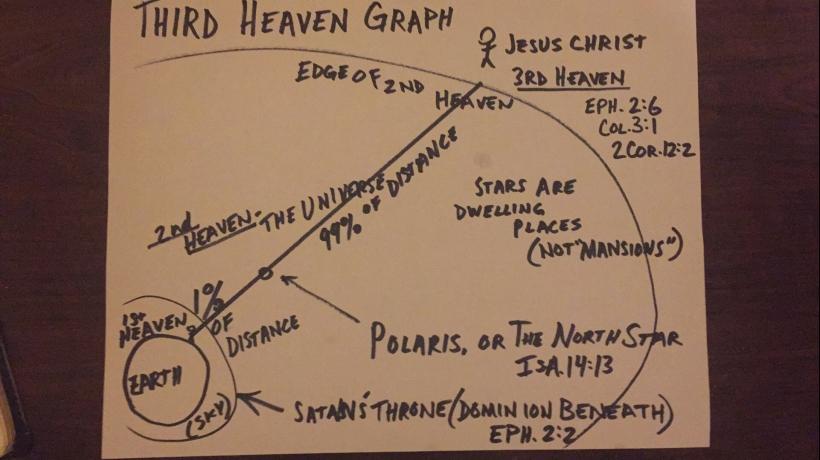 3rd heaven graph